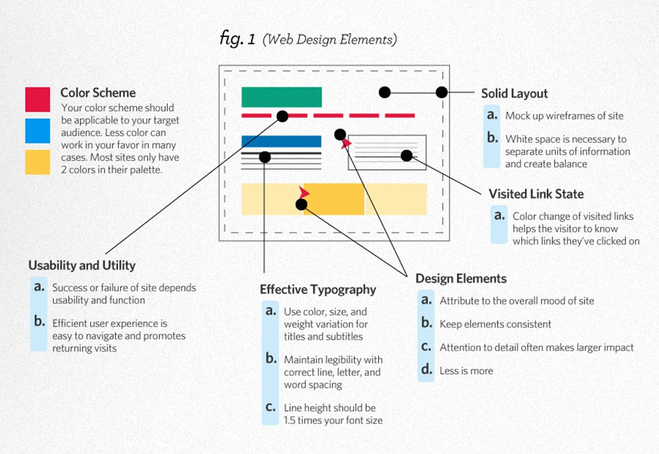 The Anatomy Of Effective Web Design – Doodle Pod – Design & Print