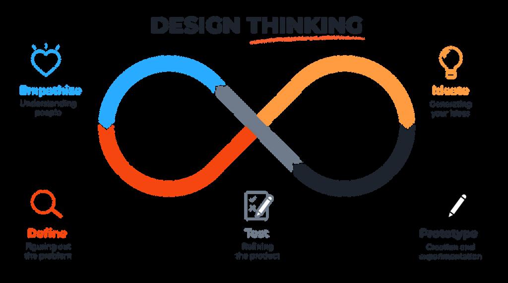 Design Thinking Guide & Strategies